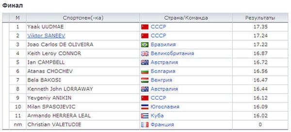 Бег с барьерами. Результаты олимпийских игр.