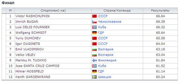 Метание диска. Результаты олимпийских игр.